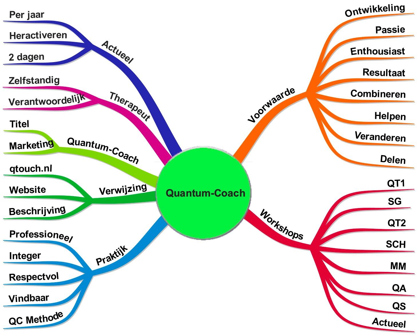 Quantum-Coach Mindmap